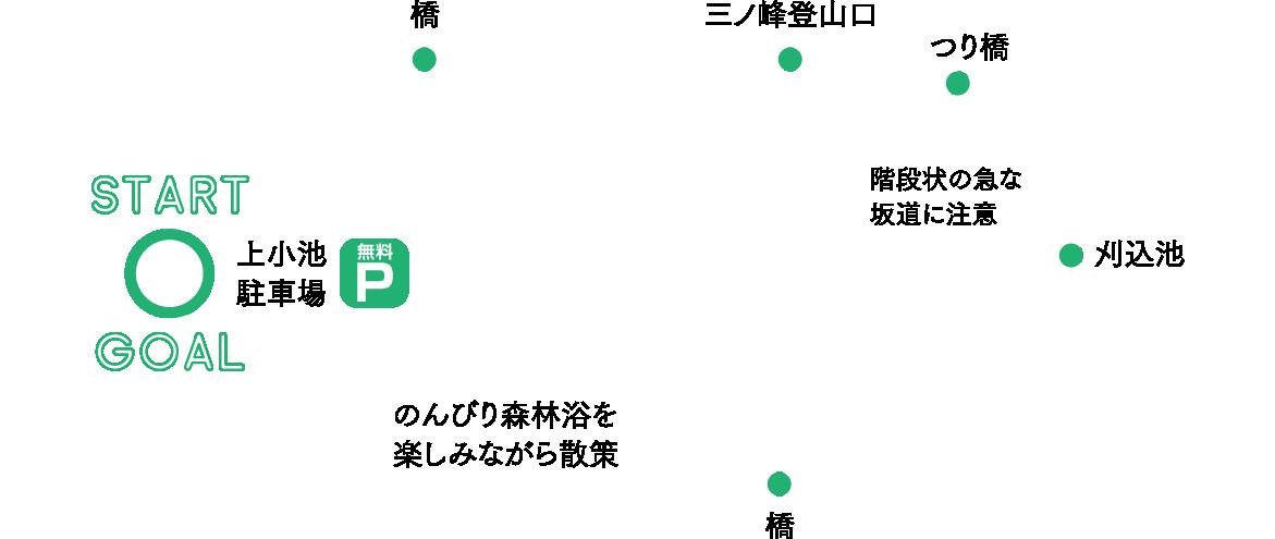 刈込池(大野市) コースデータ