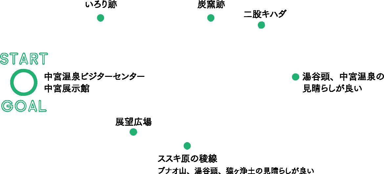 蛇谷自然観察路(白山市) コースデータ